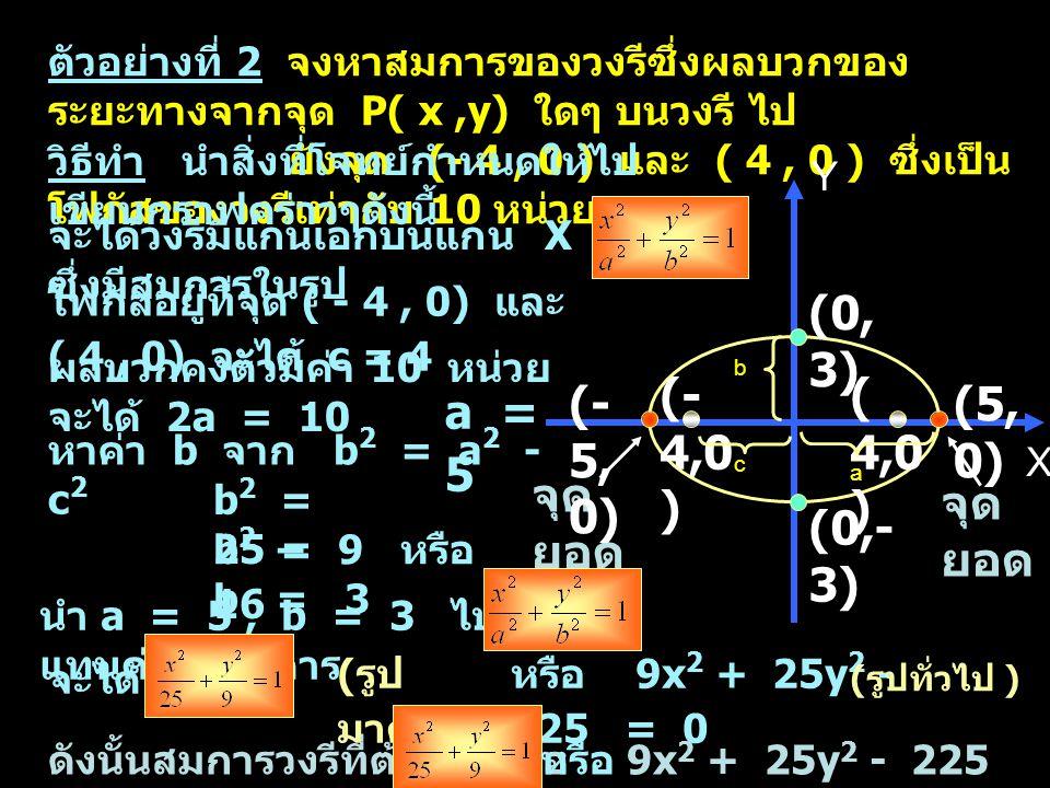 ตัวอย่างที่ 2 จงหาสมการของวงรีซึ่งผลบวกของ ระยะทางจากจุด P( x,y) ใดๆ บนวงรี ไป ยังจุด (- 4, 0 ) และ ( 4, 0 ) ซึ่งเป็น โฟกัสของวงรีเท่ากับ 10 หน่วย X Y