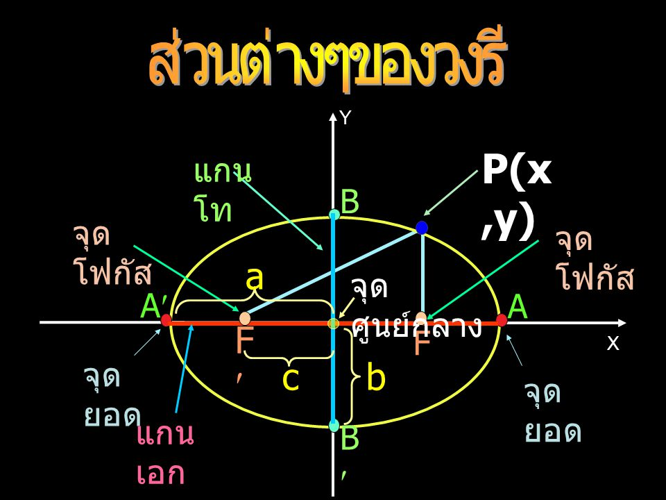 จุดกึ่งกลางระหว่างโฟกัสทั้งสองเรียกว่า จุดศูนย์กลางของวงรี จุดที่เส้นตรงซึ่งลากผ่านโฟกัสทั้งสองตัดวงรี คือ A และ A เรียกว่า จุดยอดของวงรี ส่วนของเส้นตรง AA เรียกว่าแกนเอก ( major axis ) ยาว 2a หน่วย ส่วนของเส้นตรง BB เรียกว่าแกนโท ( minor axis ) ยาว 2b หน่วย ให้ P(x, y) เป็นจุดใดๆ บนวงรี ระยะระหว่าง โฟกัสทั้งสองเท่ากับ 2c หน่วย จากบทนิยาม จะได้ PF + PF = 2a ( ค่าคงตัว ) โดยที่ 2a > 2c