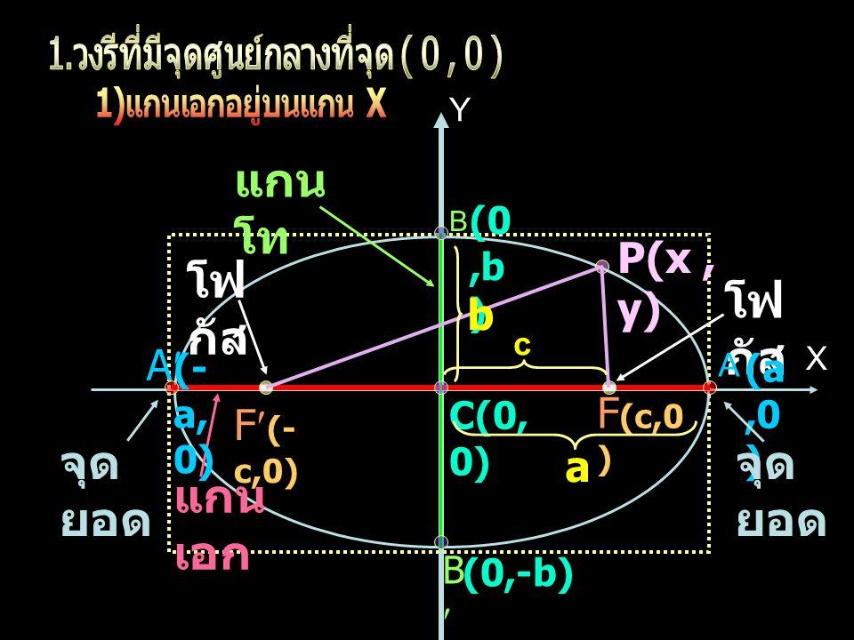ตัวอย่างที่ 3 จงหาสมการของวงรี ซึ่งผลบวกของ ระยะทางจากจุด P( x, y ) ใดๆ บนวงรีไปยังจุด (1, 6 ) และ ( 1, –2 ) เท่ากับ 12 หน่วย เขียนกราฟคร่าวๆได้ดังนี้ วิธีทำ จะได้วงรี มีแกนเอกขนาน กับแกน Y มีสมการในรูป x y F(1,6) F( 1,– 2) C(1,2) A A ผลบวกของระยะทางจากจุด P( x, y ) ใดๆบนวงรีไปยัง โฟกัสทั้งสอง เท่ากับ 12 หน่วย จะได้ 2a = 12 หรือ a = 6 O