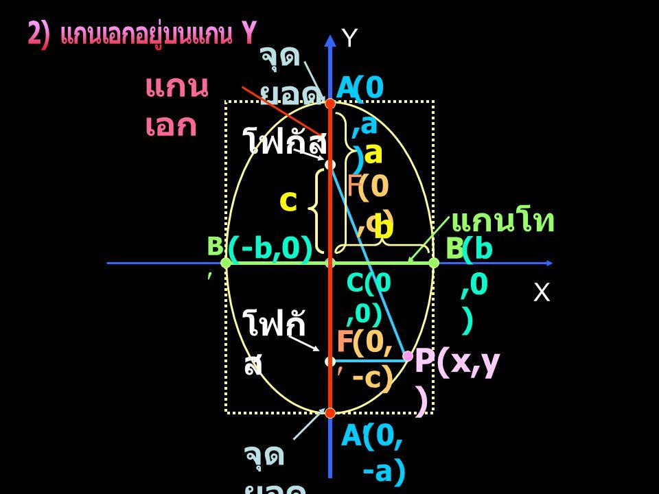 X Y C(0,0) A A B B P(x,y ) แกน เอก แกนโท (0,c) (0, -c) (0,a ) (0, -a) (b,0 ) (-b,0) F F จุด ยอด โฟกัส b a c