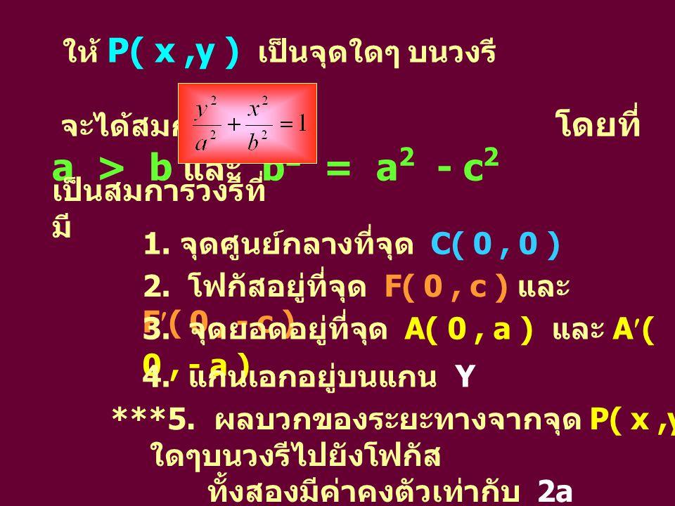 ตัวอย่างที่ 1 จากสมการของวงรี 9x 2 + 4y 2 = 36 จงหาโฟกัส จุดยอด และเขียนกราฟของวงรี วิธีทำ จากสมการ 9x 2 + 4y 2 = 36 จัดสมการให้อยู่ในรูปมาตรฐานโดยนำ 36 หาร ตลอดทั้งสองข้างของสมการ จะได้ สมการ หรื อ เป็นวงรีที่มีแกนเอกบนแกน Y และ a 2 = 9, a = 3 b 2 = 4, b = 2 หาค่า c จาก b 2 = a 2 - c 2 c 2 = 9 – 4 c = ดังนั้น โฟกัสอยู่ที่ F(0, c) = ( 0, ) และ F(0, c) = (0, - ) จุดยอดอยู่ที่จุด A(0, a) = ( 0, 3 ) และ A(0, a ) = (0, - 3 )
