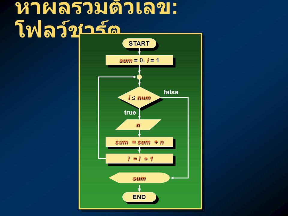 ลูปแบบ while ทำ ตราบเท่าที่ เป็นจริง ทำ statement ตราบเท่าที่ condition เป็นจริง ทำ,…, ตราบเท่าที่ เป็นจริง ทำ stmt1,…, stmtN ตราบเท่าที่ condition เป็นจริง conditioncondition ENDEND STARTSTART true StatementStatementStatementStatement false while (condition) statement; while (condition) statement; while (condition) { stmt1; stmt2; : stmtN; } while (condition) { stmt1; stmt2; : stmtN; }