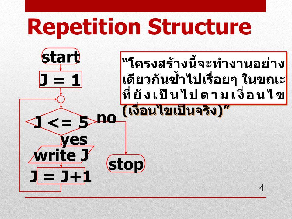 start J = 1 J <= 5 write J J = J+1 stop yes no โครงสร้างนี้จะทำงานอย่าง เดียวกันซ้ำไปเรื่อยๆ ในขณะ ที่ยังเป็นไปตามเงื่อนไข ( เงื่อนไขเป็นจริง ) 4 Repetition Structure