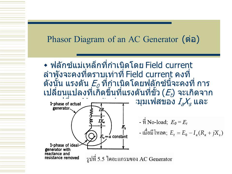  ฟลักซ์แม่เหล็กที่กำเนิดโดย Field current ลำพังจะคงที่ตราบเท่าที่ Field current คงที่ ดังนั้น แรงดัน E 0 ที่กำเนิดโดยฟลักซ์นี้จะคงที่ การ เปลี่ยนแปลง