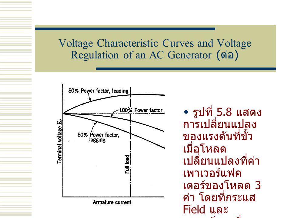 Voltage Characteristic Curves and Voltage Regulation of an AC Generator ( ต่อ )  รูปที่ 5.8 แสดง การเปลี่ยนแปลง ของแรงดันที่ขั้ว เมื่อโหลด เปลี่ยนแปล