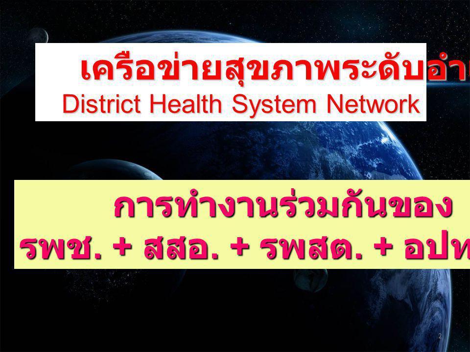 เครือข่ายสุขภาพระดับอำเภอ เครือข่ายสุขภาพระดับอำเภอ District Health System Network District Health System Network การทำงานร่วมกันของ การทำงานร่วมกันของ รพช.