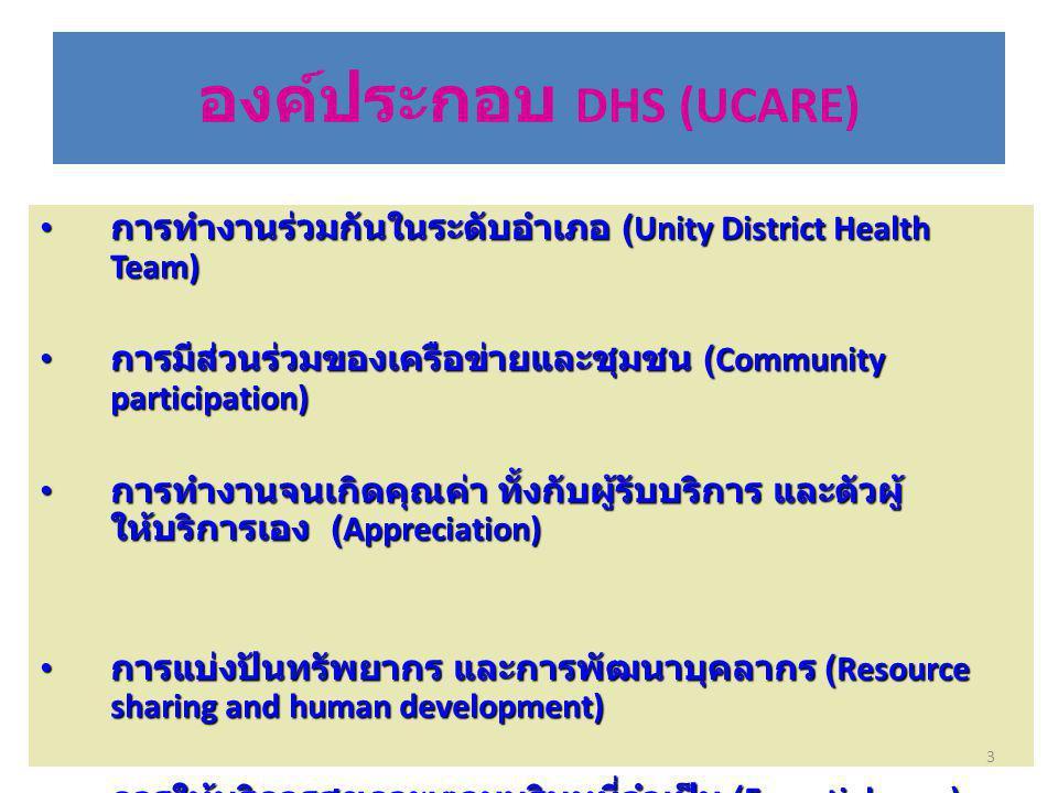 องค์ประกอบ DHS (UCARE) การทำงานร่วมกันในระดับอำเภอ (Unity District Health Team) การทำงานร่วมกันในระดับอำเภอ (Unity District Health Team) การมีส่วนร่วมของเครือข่ายและชุมชน (Community participation) การมีส่วนร่วมของเครือข่ายและชุมชน (Community participation) การทำงานจนเกิดคุณค่า ทั้งกับผู้รับบริการ และตัวผู้ ให้บริการเอง (Appreciation) การทำงานจนเกิดคุณค่า ทั้งกับผู้รับบริการ และตัวผู้ ให้บริการเอง (Appreciation) การแบ่งปันทรัพยากร และการพัฒนาบุคลากร (Resource sharing and human development) การแบ่งปันทรัพยากร และการพัฒนาบุคลากร (Resource sharing and human development) การให้บริการสุขภาพตามบริบทที่จำเป็น (Essential care ) การให้บริการสุขภาพตามบริบทที่จำเป็น (Essential care ) 3