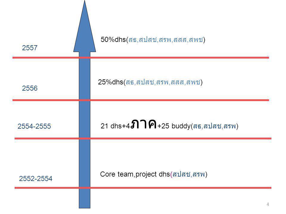 2552-2554 2557 2556 2554-2555 Core team,project dhs( สปสช, สรพ ) 21 dhs+4 ภาค +25 buddy( สธ, สปสช, สรพ ) 25%dhs( สธ, สปสช, สรพ, สสส, สพช ) 50%dhs( สธ, สปสช, สรพ, สสส, สพช ) 4