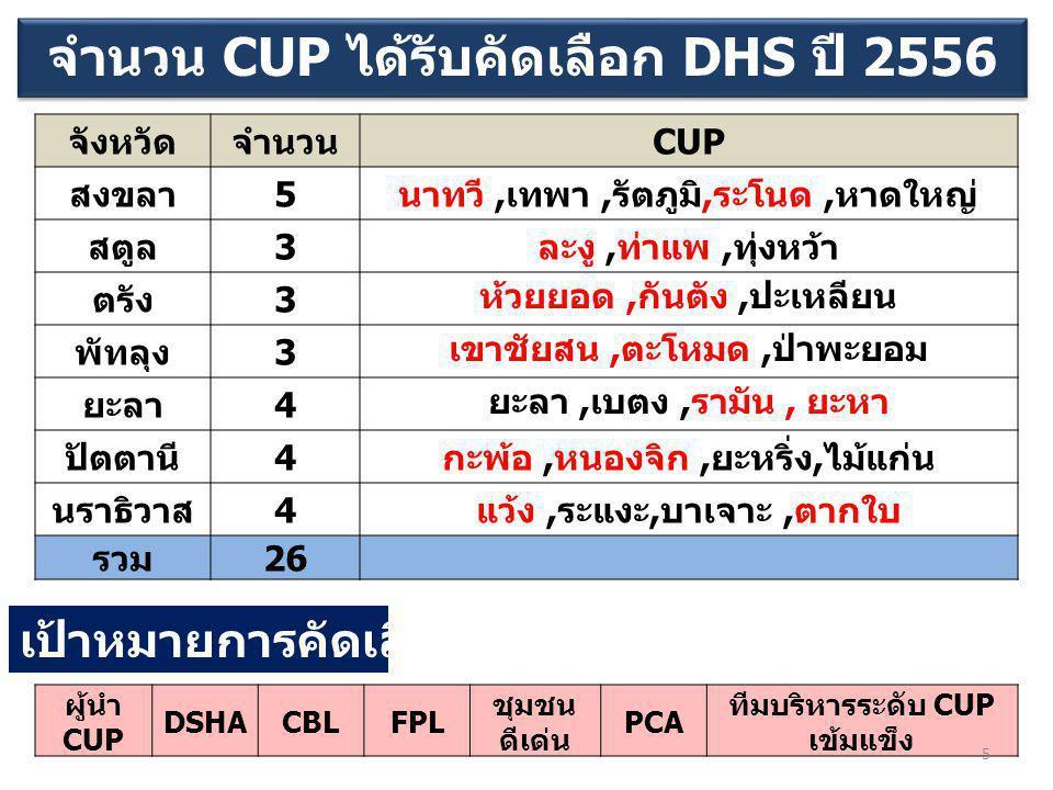 จำนวน CUP ได้รับคัดเลือก DHS ปี 2556 จังหวัดจำนวน CUP สงขลา 5 นาทวี, เทพา, รัตภูมิ, ระโนด, หาดใหญ่ สตูล 3 ละงู, ท่าแพ, ทุ่งหว้า ตรัง 3 ห้วยยอด, กันตัง, ปะเหลียน พัทลุง 3 เขาชัยสน, ตะโหมด, ป่าพะยอม ยะลา 4 ยะลา, เบตง, รามัน, ยะหา ปัตตานี 4 กะพ้อ, หนองจิก, ยะหริ่ง, ไม้แก่น นราธิวาส 4 แว้ง, ระแงะ, บาเจาะ, ตากใบ รวม 26 ผู้นำ CUP DSHACBLFPL ชุมชน ดีเด่น PCA ทีมบริหารระดับ CUP เข้มแข็ง เป้าหมายการคัดเลือก CUP 5
