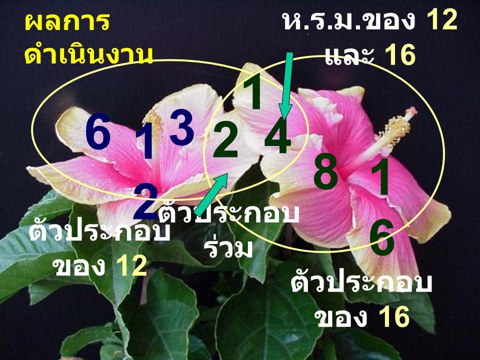 ตัวประกอบ ของ 12 ตัวประกอบ ของ 16 1 2 3 4 6 1212 1 2 4 8 1616 ตัวประกอบ ร่วม ห. ร. ม. ของ 12 และ 16 ผลการ ดำเนินงาน