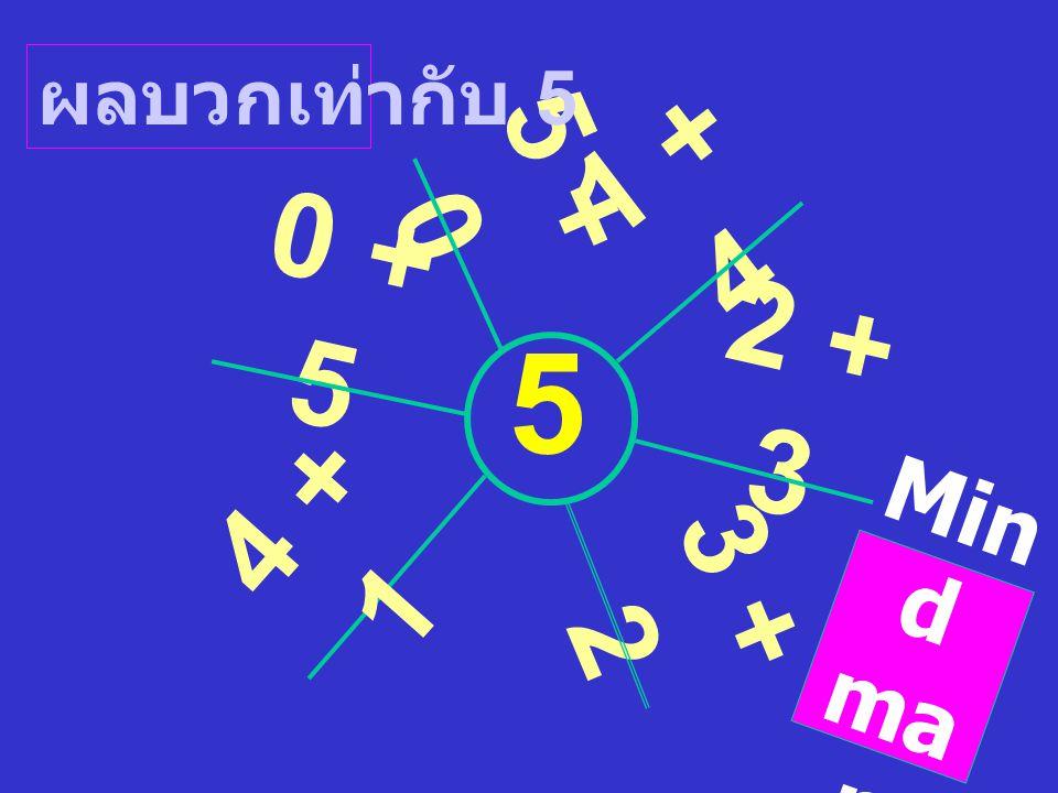 ตัวประกอบ ของ 12 ตัวประกอบ ของ 16 1 2 3 4 6 1212 1 2 4 8 1616 ตัวประกอบ ร่วม ห.