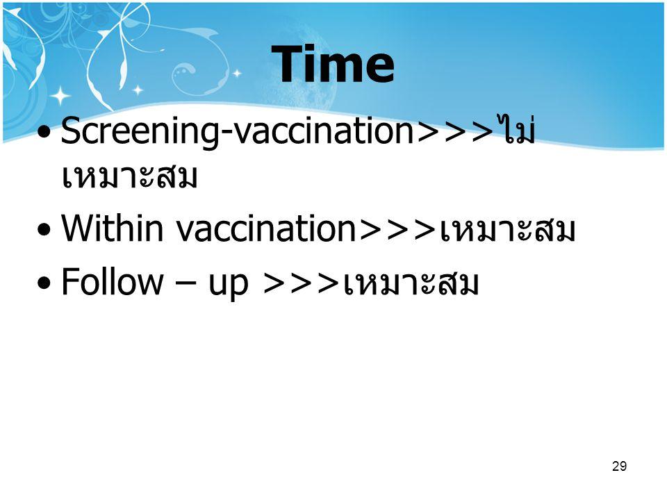 29 Time Screening-vaccination>>> ไม่ เหมาะสม Within vaccination>>> เหมาะสม Follow – up >>> เหมาะสม