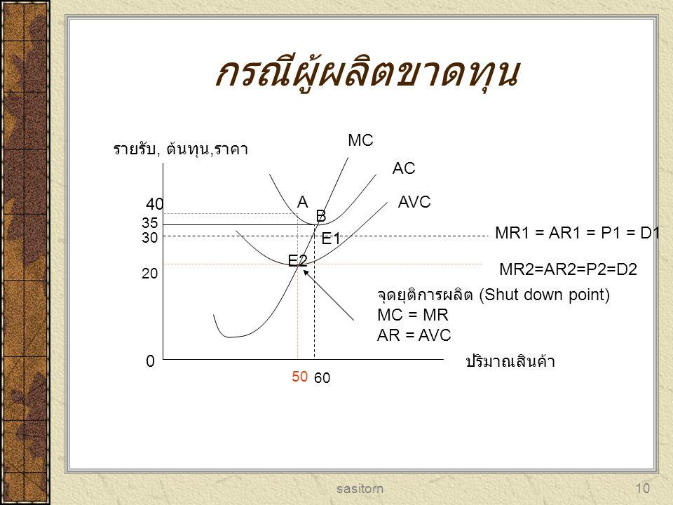 sasitorn11 ดุลยภาพผู้ผลิตในระยะยาว ตลาดแข่งขันสมบูรณ์ LMC LAC MR = AR = D =P Pe Qe E รายรับ, ต้นทุน, ราคา ปริมาณสินค้า ในระยะยาวผู้ผลิตในตลาดแข่งขันสมบูรณ์จะได้รับเฉพาะกำไรปกติเท่านั้น