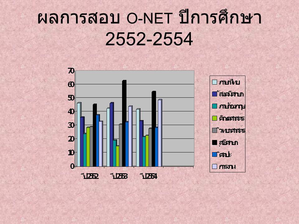 ผลการสอบ O-NET ปีการศึกษา 2552-2554