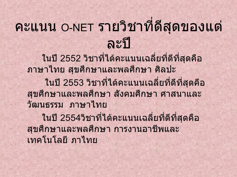 คะแนน O-NET รายวิชาที่ดีสุดของแต่ ละปี ในปี 2552 วิชาที่ได้คะแนนเฉลี่ยที่ดีที่สุดคือ ภาษาไทย สุขศึกษาและพลศึกษา ศิลปะ ในปี 2553 วิชาที่ได้คะแนนเฉลี่ยที่ดีที่สุดคือ สุขศึกษาและพลศึกษา สังคมศึกษา ศาสนาและ วัฒนธรรม ภาษาไทย ในปี 2554 วิชาที่ได้คะแนนเฉลี่ยที่ดีที่สุดคือ สุขศึกษาและพลศึกษา การงานอาชีพและ เทคโนโลยี ภาไทย