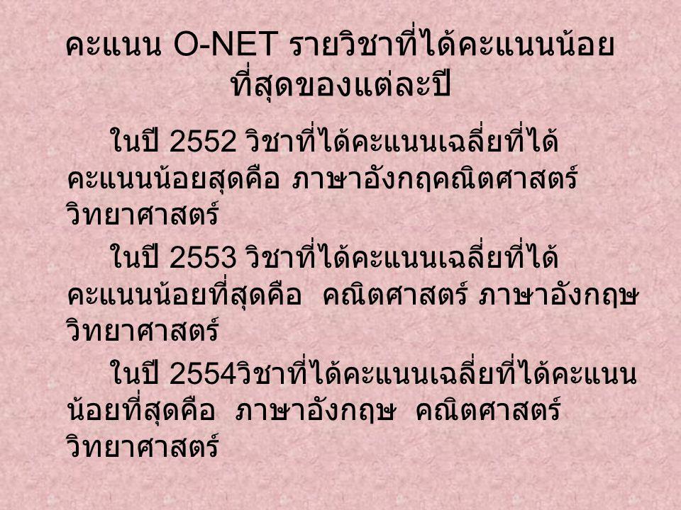คะแนน O-NET รายวิชาที่ได้คะแนนน้อย ที่สุดของแต่ละปี ในปี 2552 วิชาที่ได้คะแนนเฉลี่ยที่ได้ คะแนนน้อยสุดคือ ภาษาอังกฤคณิตศาสตร์ วิทยาศาสตร์ ในปี 2553 วิ