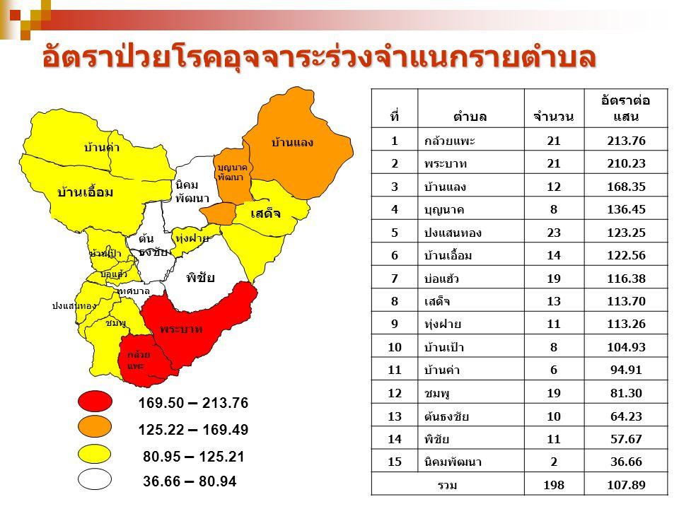 อัตราป่วยโรคอุจจาระร่วงจำแนกรายตำบล 169.50 – 213.76 125.22 – 169.49 80.95 – 125.21 36.66 – 80.94 ที่ตำบลจำนวน อัตราต่อ แสน 1กล้วยแพะ21213.76 2พระบาท21