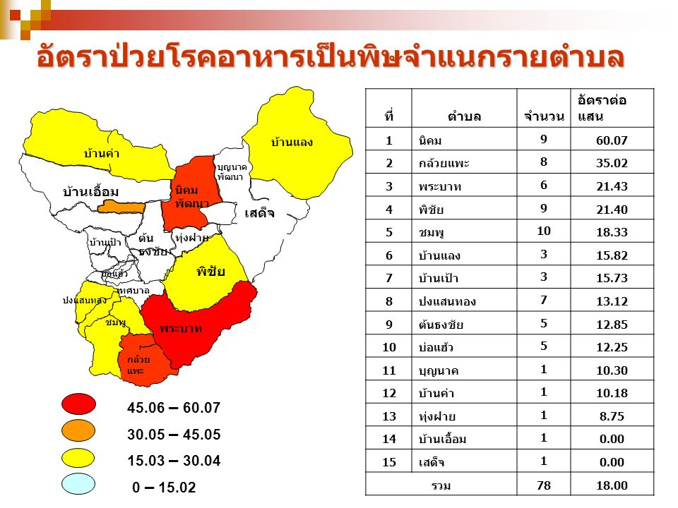 45.06 – 60.07 30.05 – 45.05 15.03 – 30.04 0 – 15.02 อัตราป่วยโรคอาหารเป็นพิษจำแนกรายตำบล ที่ตำบลจำนวน อัตราต่อ แสน 1นิคม 9 60.07 2กล้วยแพะ 8 35.02 3พร