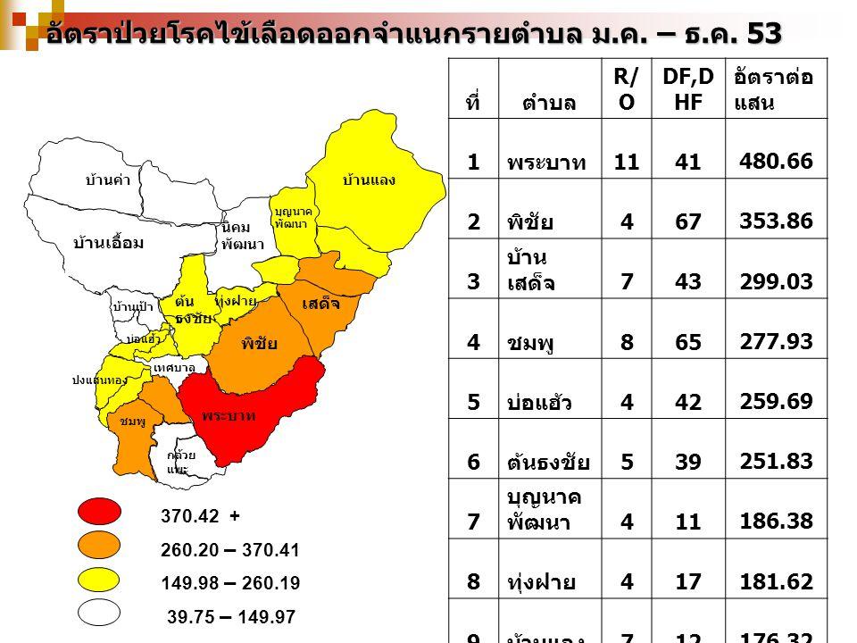 370.42 + 260.20 – 370.41 149.98 – 260.19 39.75 – 149.97 อัตราป่วยโรคไข้เลือดออกจำแนกรายตำบล ม.ค. – ธ.ค. 53 บ้านเป้า บุญนาค พัฒนา เสด็จ บ้านค่า พระบาท