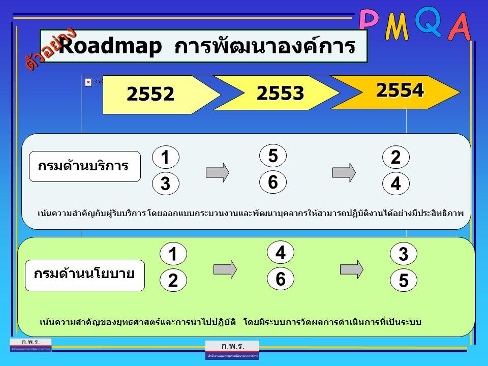 Roadmap การพัฒนาองค์การ 2552 2554 กรมด้านบริการ กรมด้านนโยบาย 1 เน้นความสำคัญกับผู้รับบริการ โดยออกแบบกระบวนงานและพัฒนาบุคลากรให้สามารถปฏิบัติงานได้อย