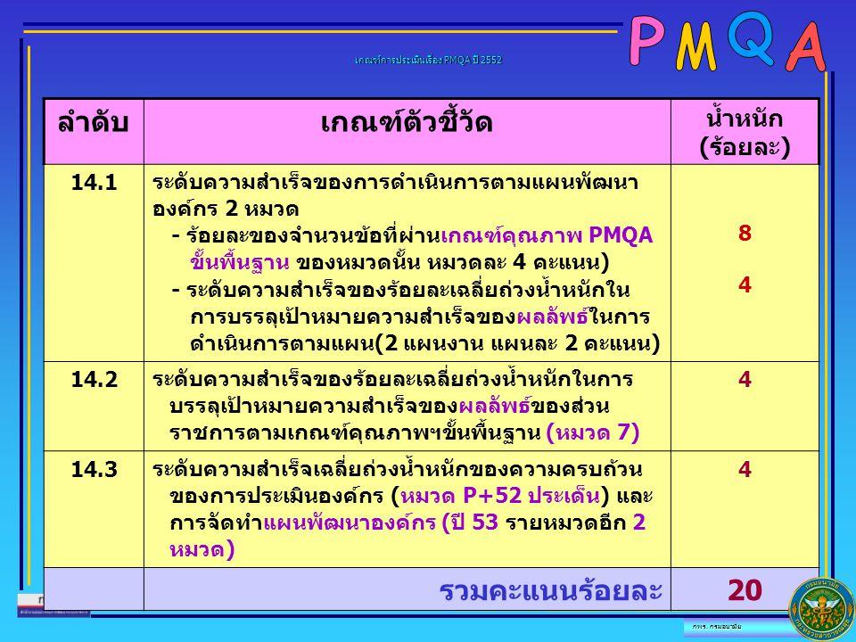 ลำดับเกณฑ์ตัวชี้วัด น้ำหนัก (ร้อยละ) 14.1 ระดับความสำเร็จของการดำเนินการตามแผนพัฒนา องค์กร 2 หมวด - ร้อยละของจำนวนข้อที่ผ่านเกณฑ์คุณภาพ PMQA ขั้นพื้นฐ