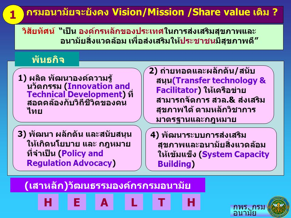 """วิสัยทัศน์ """"เป็น องค์กรหลักของประเทศในการส่งเสริมสุขภาพและ อนามัยสิ่งแวดล้อม เพื่อส่งเสริมให้ประชาชนมีสุขภาพดี"""" กรมอนามัยจะยังคง Vision/Mission /Share"""