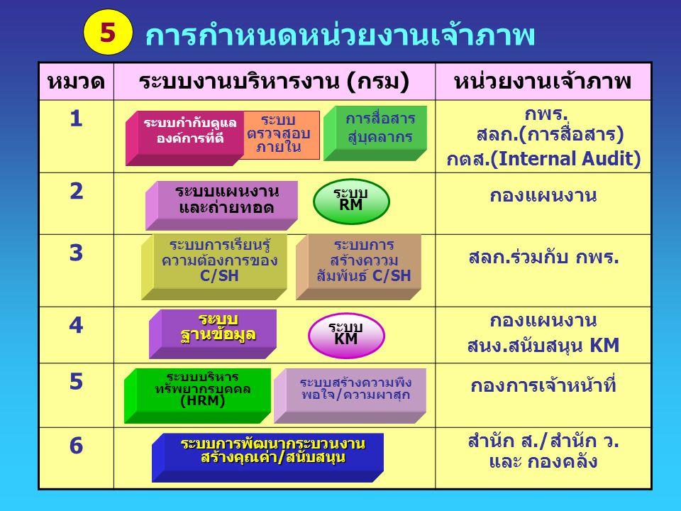 การกำหนดหน่วยงานเจ้าภาพ หมวดระบบงานบริหารงาน (กรม)หน่วยงานเจ้าภาพ 1 กพร. สลก.(การสื่อสาร) กตส.(Internal Audit) 2 กองแผนงาน 3 สลก.ร่วมกับ กพร. 4 กองแผน