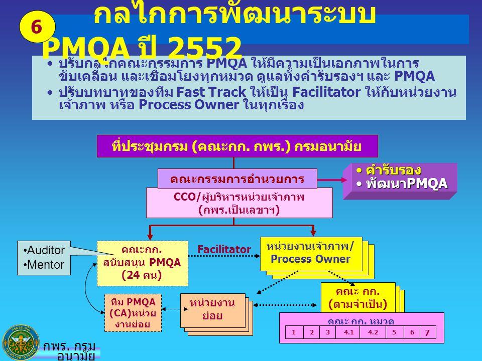 คณะกก. สนับสนุน PMQA (24 คน) CCO/ผู้บริหารหน่วยเจ้าภาพ (กพร.เป็นเลขาฯ) ปรับกลไกคณะกรรมการ PMQA ให้มีความเป็นเอกภาพในการ ขับเคลื่อน และเชื่อมโยงทุกหมวด