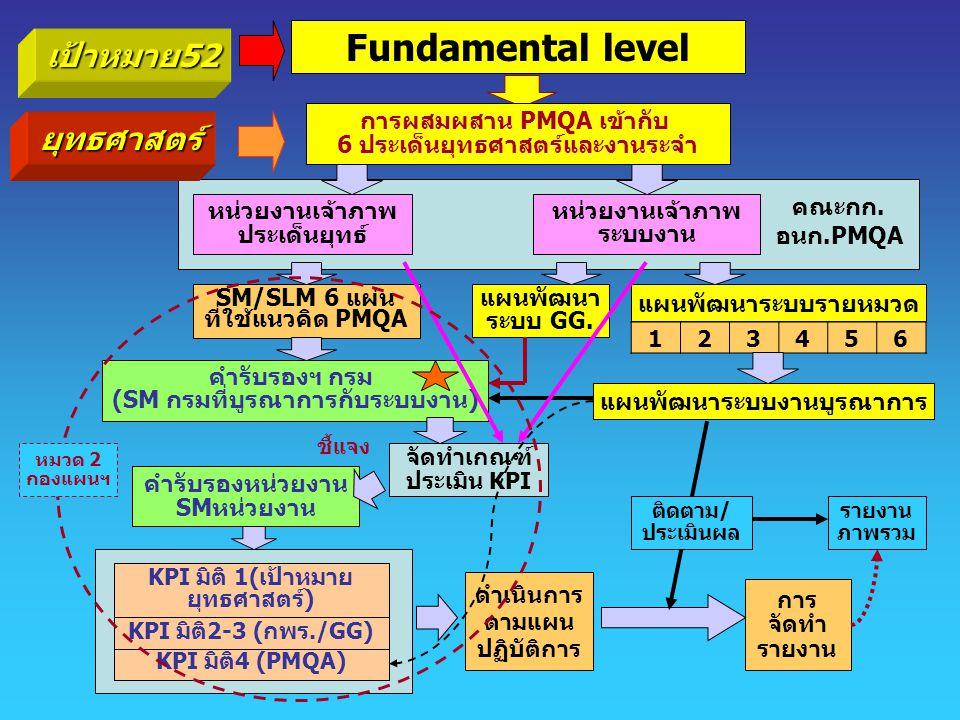 เป้าหมาย52 Fundamental level ยุทธศาสตร์ การผสมผสาน PMQA เข้ากับ 6 ประเด็นยุทธศาสตร์และงานระจำ หน่วยงานเจ้าภาพ ระบบงาน หน่วยงานเจ้าภาพ ประเด็นยุทธ์ SM/