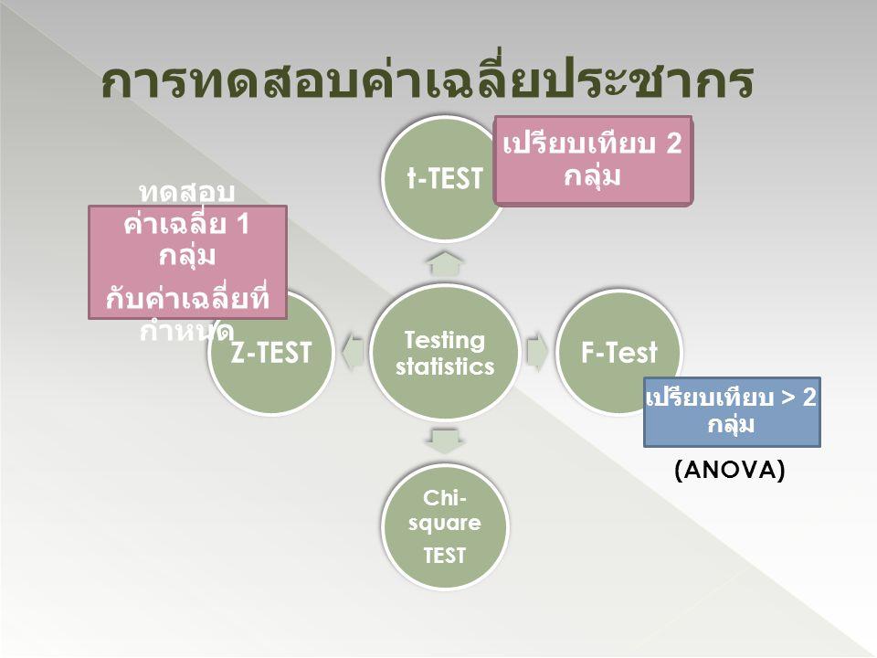 Testing statistics t-TESTF-Test Chi- square TEST Z-TEST เปรียบเทียบ 2 กลุ่ม ทดสอบ ค่าเฉลี่ย 1 กลุ่ม กับค่าเฉลี่ยที่ กำหนด เปรียบเทียบ > 2 กลุ่ม (ANOVA