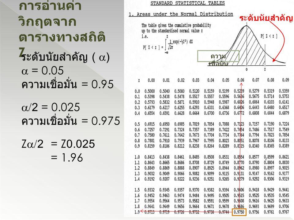 การอ่านค่า วิกฤตจาก ตารางทางสถิติ Z ระดับนัยสำคัญ (  )  = 0.05 ความเชื่อมั่น = 0.95  /2 = 0.025 ความเชื่อมั่น = 0.975 Z  /2 = Z0.025 = 1.96 ระดับน