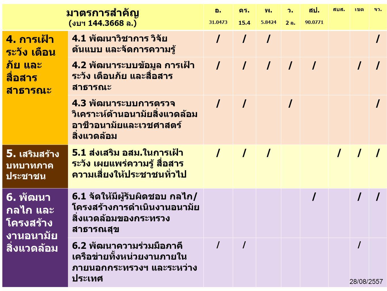 มาตรการสำคัญ (งบฯ 144.3668 ล.) อ. 31.0473 คร. 15.4 พ. 5.8424 ว. 2 ล. สป. 90.0771 สบส.เขตจว. 4. การเฝ้า ระวัง เตือน ภัย และ สื่อสาร สาธารณะ 4.1 พัฒนาวิ