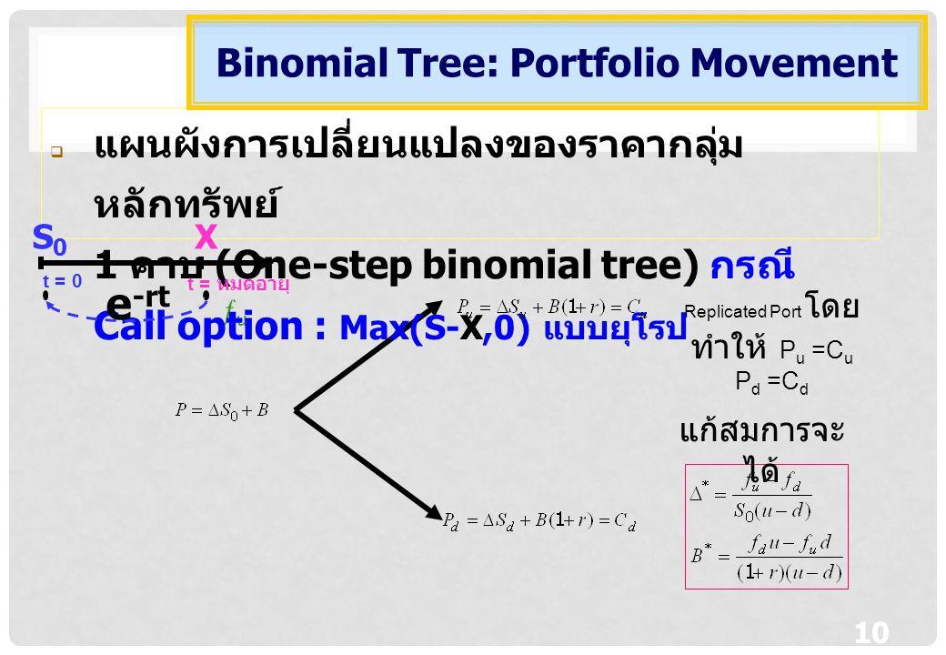 10 uu  แผนผังการเปลี่ยนแปลงของราคากลุ่ม หลักทรัพย์ 1 คาบ (One-step binomial tree) กรณี Call option : Max(S-X,0) แบบยุโรป Binomial Tree: Portfolio M