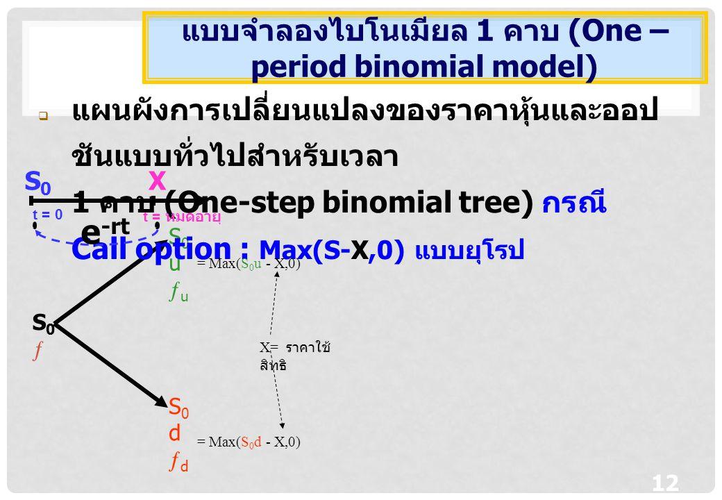 12 S0S0 S0uuS0uu S0ddS0dd  แผนผังการเปลี่ยนแปลงของราคาหุ้นและออป ชันแบบทั่วไปสำหรับเวลา 1 คาบ (One-step binomial tree) กรณี Call option : Max(S