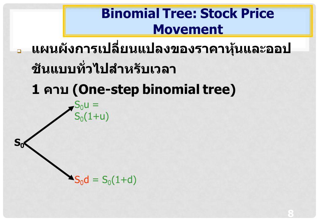 8 S0S0 S 0 u = S 0 (1+u) S 0 d = S 0 (1+d)  แผนผังการเปลี่ยนแปลงของราคาหุ้นและออป ชันแบบทั่วไปสำหรับเวลา 1 คาบ (One-step binomial tree) Binomial Tree