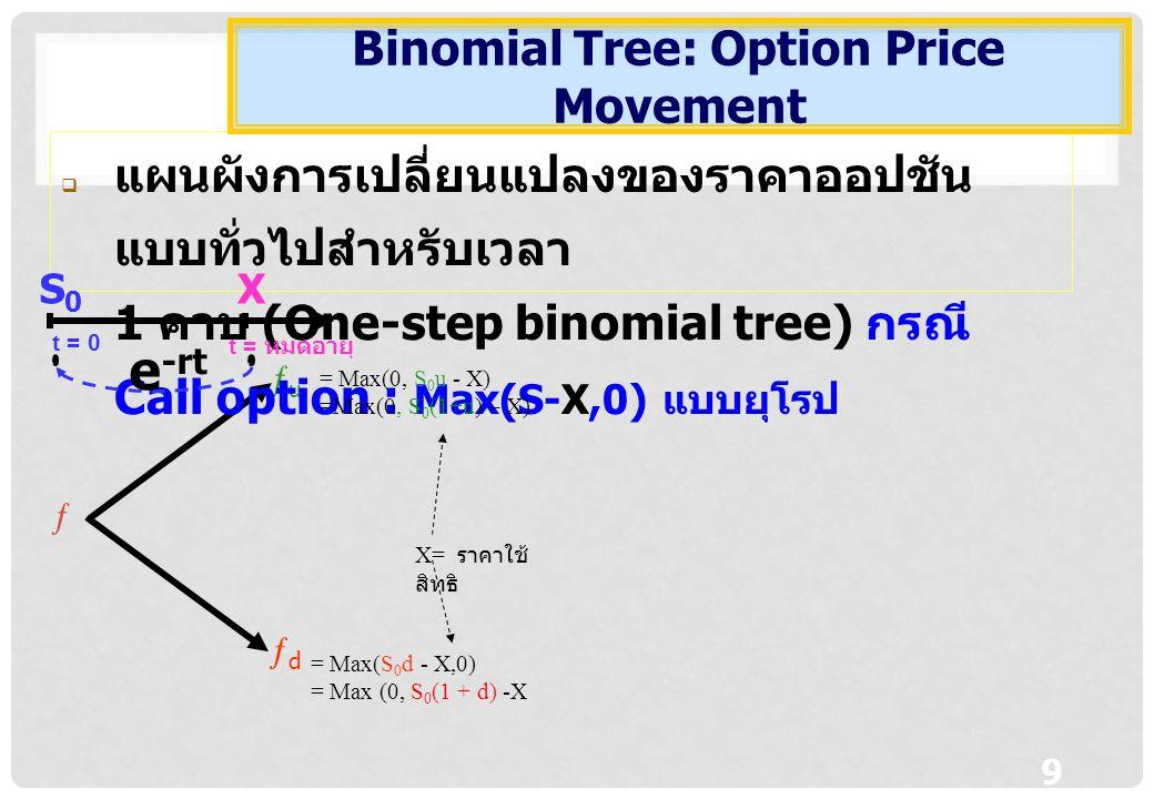 10 uu  แผนผังการเปลี่ยนแปลงของราคากลุ่ม หลักทรัพย์ 1 คาบ (One-step binomial tree) กรณี Call option : Max(S-X,0) แบบยุโรป Binomial Tree: Portfolio Movement t = 0 t = หมดอายุ XS0S0 e -rt Replicated Port โดย ทำให้ P u =C u P d =C d แก้สมการจะ ได้
