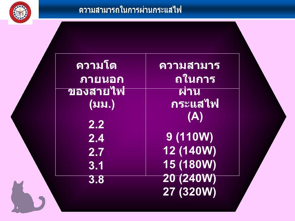 รหัสสีสายไฟ (Wire Color Codes) Code Wire Color ภาษาไทย B Black สีดำ P Pink สี ชมพู BR Brown สีน้ำตาล R Red สีแดง G Green สีเขียว SB Sky blue สีฟ้า GR