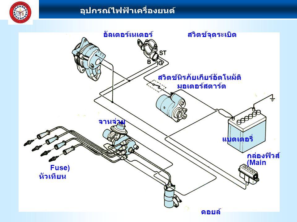 ผลการเรียนรู้ที่คาดหวัง 1. อธิบายสาระสำคัญประจำหน่วยได้ 2. แนะนำส่วนประกอบชุดสายไฟและขั้วต่อ สายไฟรถยนต์ได้ 3. แนะนำอุปกรณ์ป้องกันวงจรไฟฟ้ารถยนต์ ได้