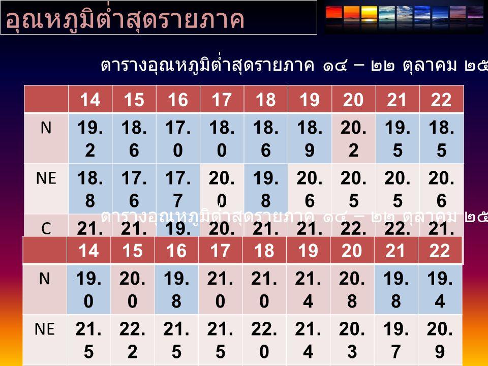 อุณหภูมิต่ำสุดรายภาค 141516171819202122 N19. 2 18. 6 17. 0 18. 0 18. 6 18. 9 20. 2 19. 5 18. 5 NE18. 8 17. 6 17. 7 20. 0 19. 8 20. 6 20. 5 20. 6 C21.