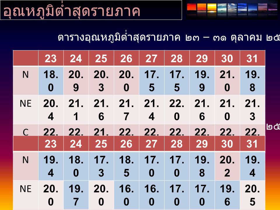 อุณหภูมิต่ำสุดรายภาค ( ต่อ ) 123456789 N20.0 20. 8 20.