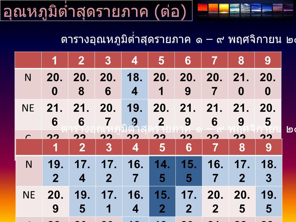 อุณหภูมิต่ำสุดรายภาค ( ต่อ ) 123456789 N20. 0 20. 8 20. 6 18. 4 20. 1 20. 9 20. 7 21. 0 20. 0 NE21. 6 20. 7 19. 9 20. 2 21. 9 21. 6 21. 9 20. 5 C22. 1
