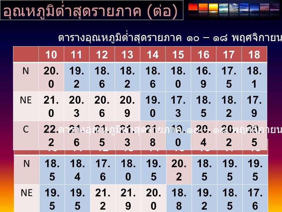 อุณหภูมิต่ำสุดรายภาค ( ต่อ ) 101112131415161718 N18. 5 18. 4 17. 6 18. 0 19. 5 20. 2 18. 5 19. 5 NE19. 5 21. 2 21. 9 20. 0 18. 8 19. 2 18. 5 17. 6 C21