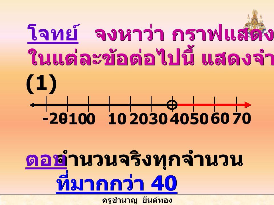 ครูชำนาญ ยันต์ทอง จำนวนจริงทุกจำนวน ที่มากกว่า 40 จงหาว่า กราฟแสดงคำตอบ ในแต่ละข้อต่อไปนี้ แสดงจำนวนใดบ้าง จงหาว่า กราฟแสดงคำตอบ ในแต่ละข้อต่อไปนี้ แสดงจำนวนใดบ้าง -10010 -20 40305020 6070 โจทย์ ตอบ (1)