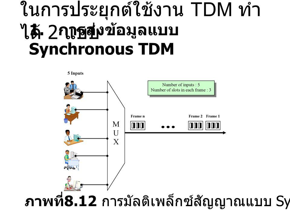 ในการประยุกต์ใช้งาน TDM ทำ ได้ 2 แบบ 1. การส่งข้อมูลแบบ Synchronous TDM ภาพที่ 8.12 การมัลติเพล็กซ์สัญญาณแบบ Synchronous TDM