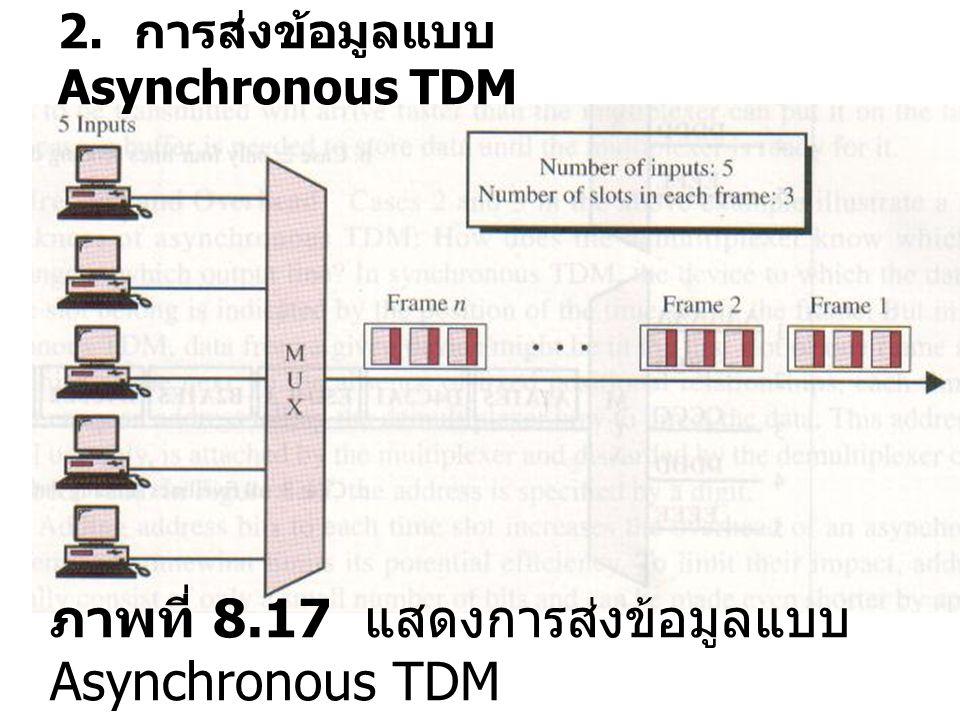 2. การส่งข้อมูลแบบ Asynchronous TDM ภาพที่ 8.17 แสดงการส่งข้อมูลแบบ Asynchronous TDM