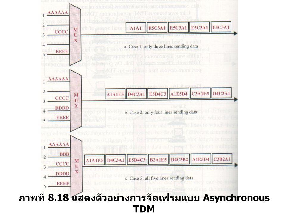 ภาพที่ 8.18 แสดงตัวอย่างการจัดเฟรมแบบ Asynchronous TDM