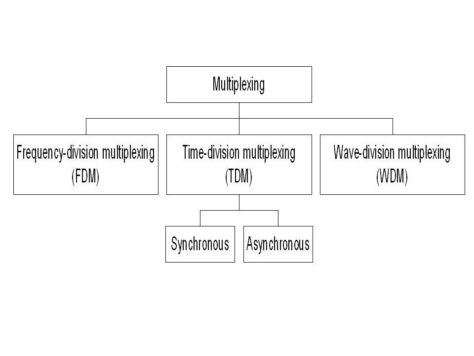 ภาพที่ 8.14 แสดงกระบวนการดีมัลติเพล็กซ์สัญญาณแบบ Synchronous TDM