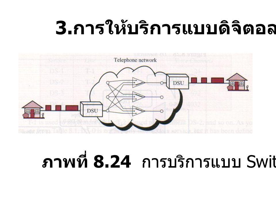 3. การให้บริการแบบดิจิตอล ภาพที่ 8.24 การบริการแบบ Switch/56