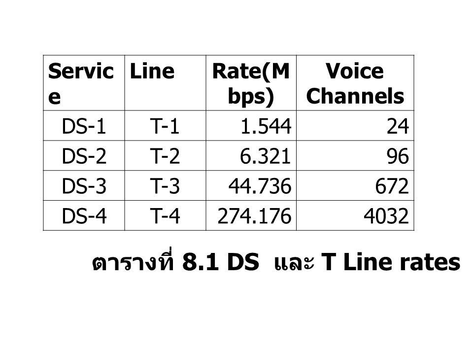 ตารางที่ 8.1 DS และ T Line rates Servic e LineRate(M bps) Voice Channels DS-1T-11.54424 DS-2T-26.32196 DS-3T-344.736672 DS-4T-4274.1764032