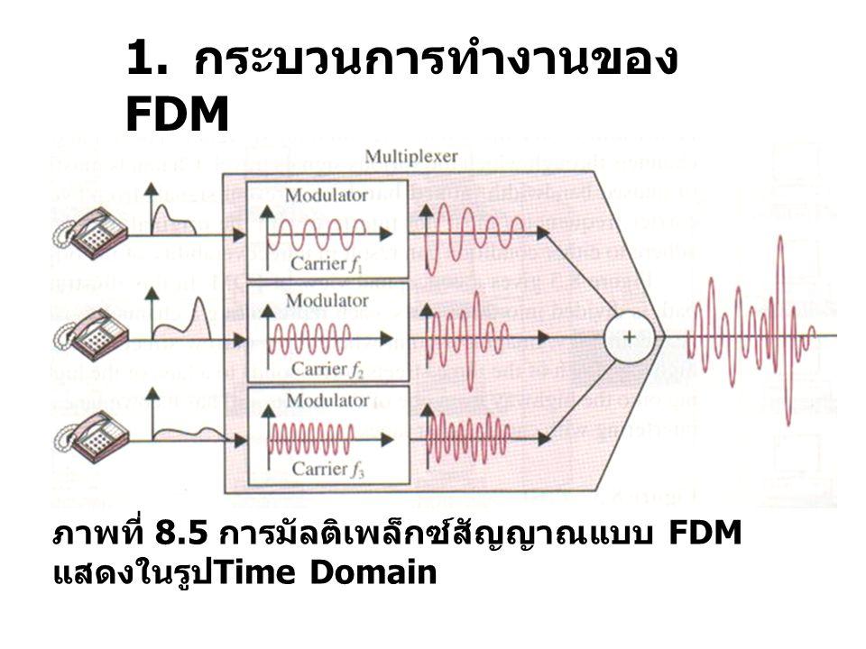 ภาพที่ 8.16 แสดงการคำนวณอัตราความเร็วใน การส่งข้อมูลในแต่ละเฟรม